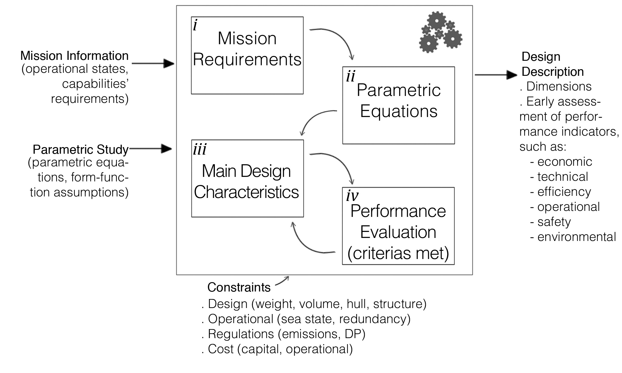 Parametric Design Methodology